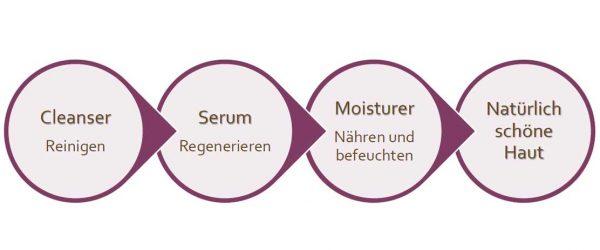 Revri-3-Stufen-Pflege---LebensForm-Shop